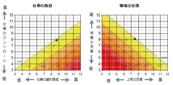 ストレスチェックグラフ